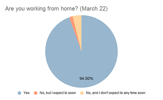 Are you working from home? (March 22):  chart