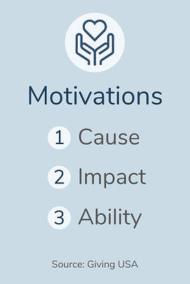 Motivations: Cause, Impact, Ability. Source: Giving USA