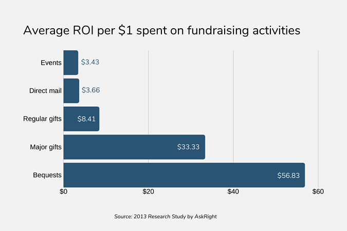 Average ROI per $1 spent on fundraising activities