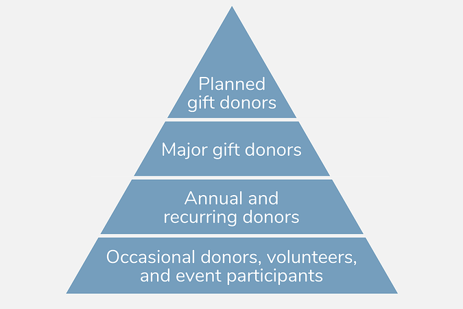 Donor pyramid structure