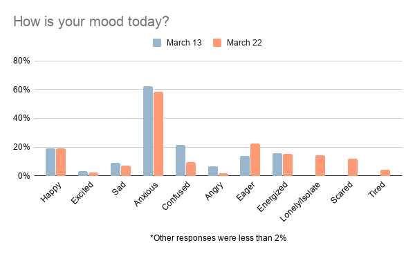 How is your mood today: chart