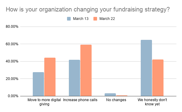 How is your organization changing your fundraising strategy: chart