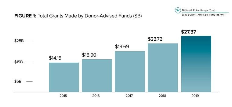 Graph from NPTrust showing that grants from Donor Advised Funds rose to $27 billion in 2019.