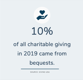 10% of all charitable giving in 2019 came from bequests