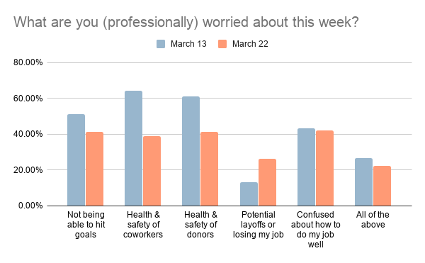 What are you (professionally) worried about this week: chart