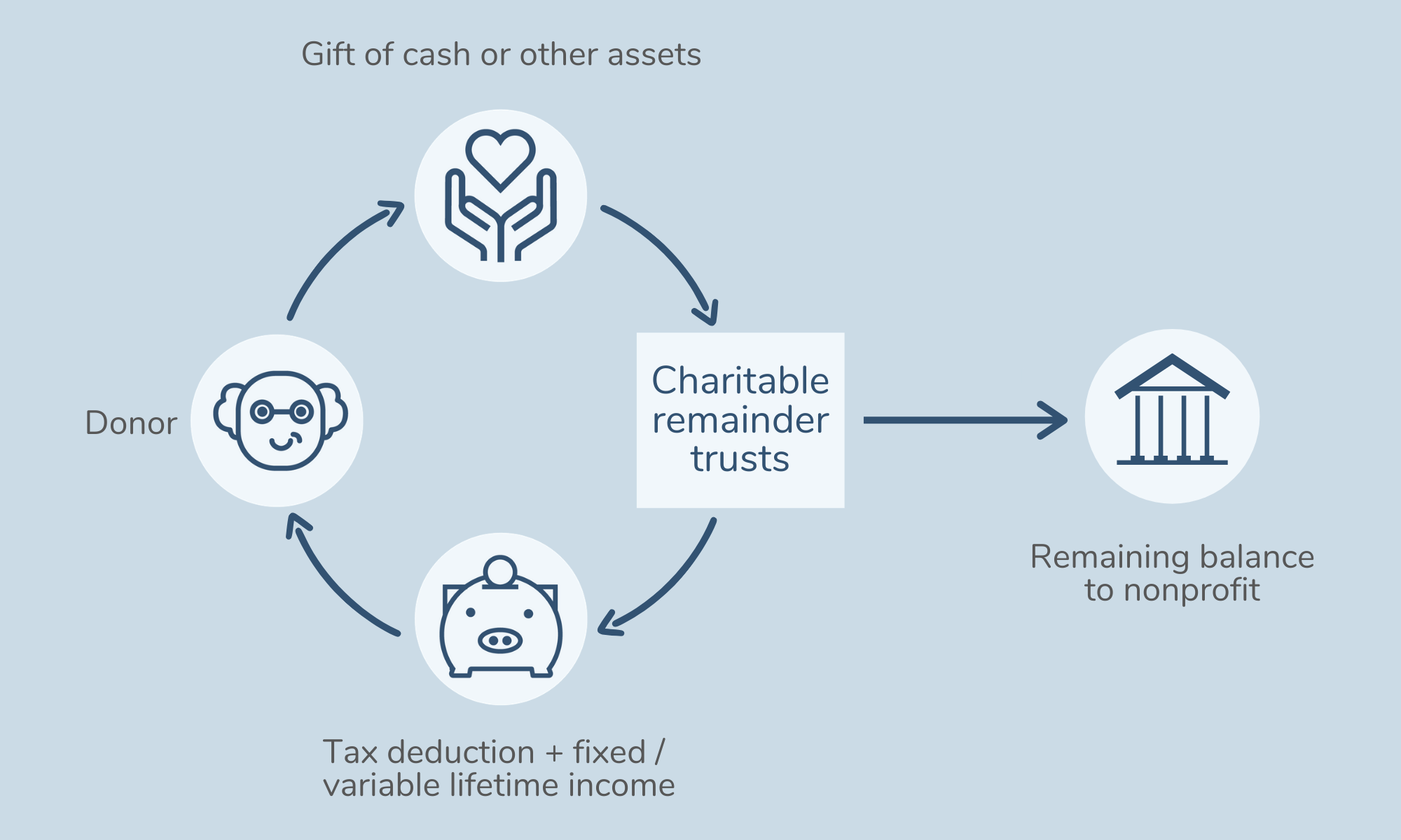 charitable remainder trusts cycle