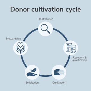 Donor cultivation cycle: Identification, research & qualification, cultivation, solicitation, stewardship