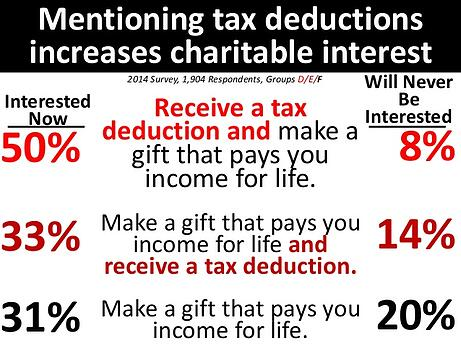 mentioning tax deductions increases charitable interest