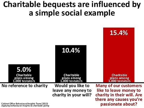 Charitable bequests are influenced by a simple social example